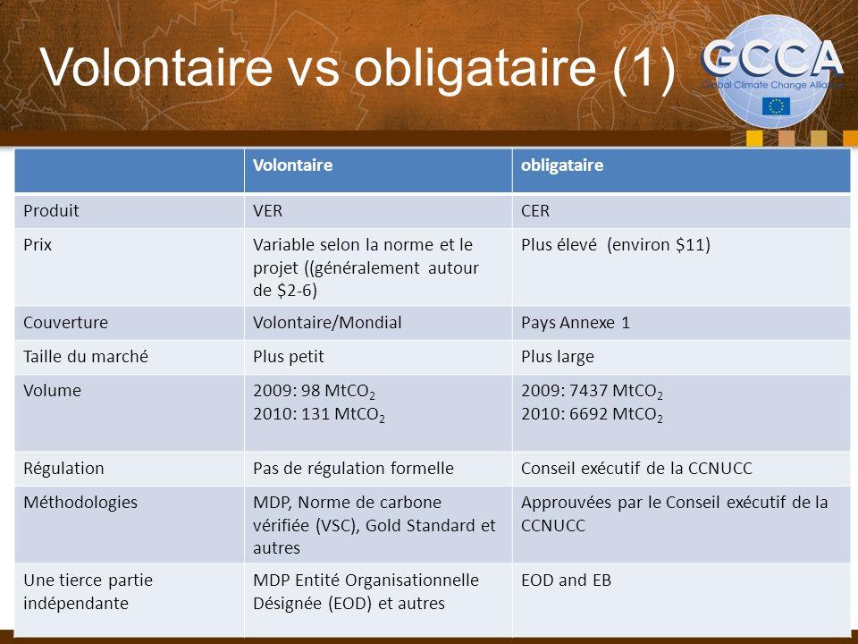 Volontaire vs obligataire (1) Volontaireobligataire ProduitVERCER PrixVariable selon la norme et le projet ((généralement autour de $2-6) Plus élevé (