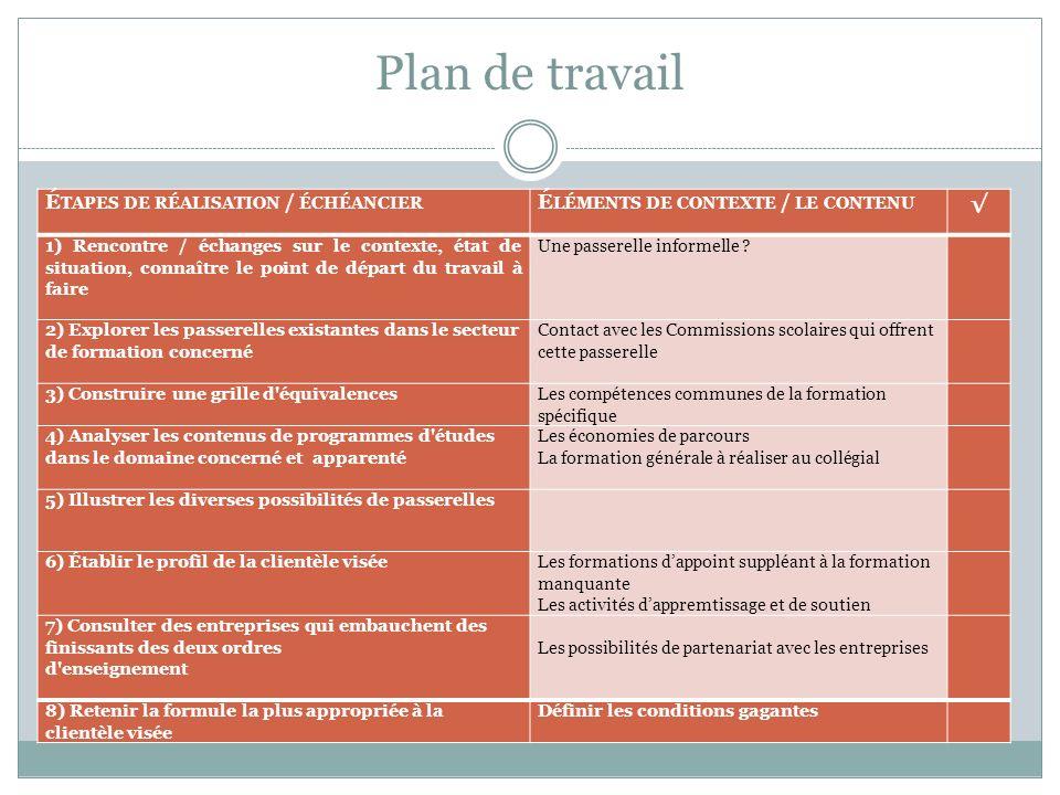 Plan de travail É TAPES DE RÉALISATION / ÉCHÉANCIER É LÉMENTS DE CONTEXTE / LE CONTENU 1) Rencontre / échanges sur le contexte, état de situation, con