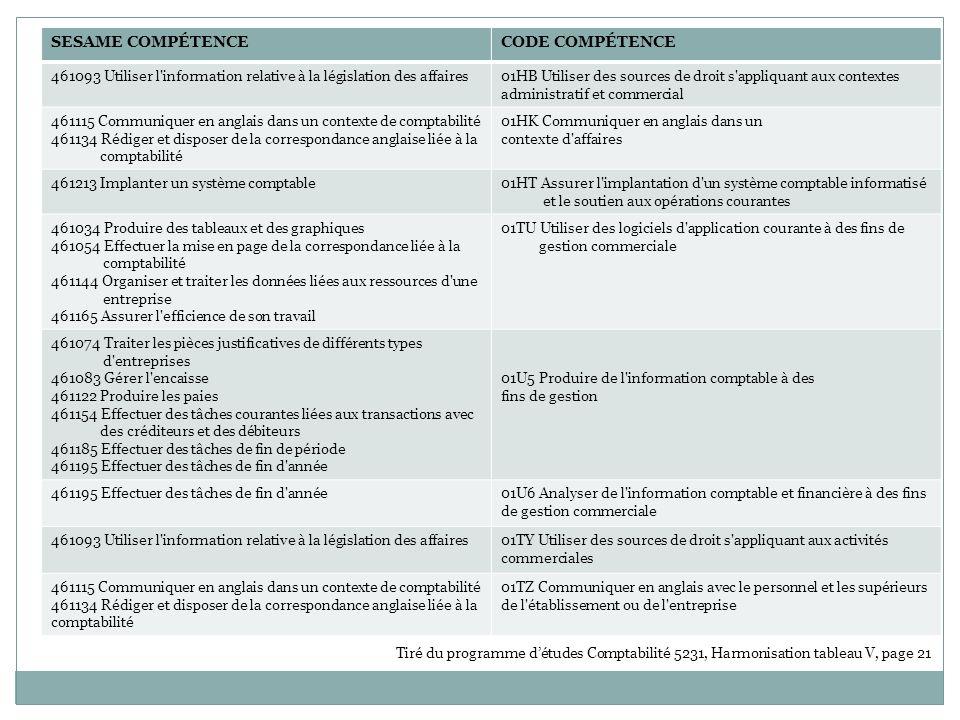 Comptabilité 2001 DEP – 5231 23 compétences, 1 350 heures Techniques de comptabilité et de gestion 2007 DEC – 410.B0 28 compétences, 2 370 heures Cours spécifiques CodeÉnoncé de la compétenceHeuresCodeÉnoncé de la compétence CoursRemarque Heures 461024R ECHERCHER ET ÉCHANGER DE L INFORMATION 60 01H9 Rechercher et traiter l information à des fins de gestion Processus dinformatisation 410-2D3-L (2-1-2)ACCORDÉ 45 461213I MPLANTER UN SYSTÈME COMPTABLE 45 461074 T RAITER LES PIÈCES JUSTIFICATIVES DE DIFFÉRENTS TYPES D ENTREPRISE 60 01H8Analyser et traiter les données du cycle comptable Comptabilité I (410-2A4-LL) (2-2-3) Comptabilité II (410-1B3-LL) (2-1-2) ACCORDÉ Manque lestimation des stocks par marge brute et linventaire au détail, mais cest minime.