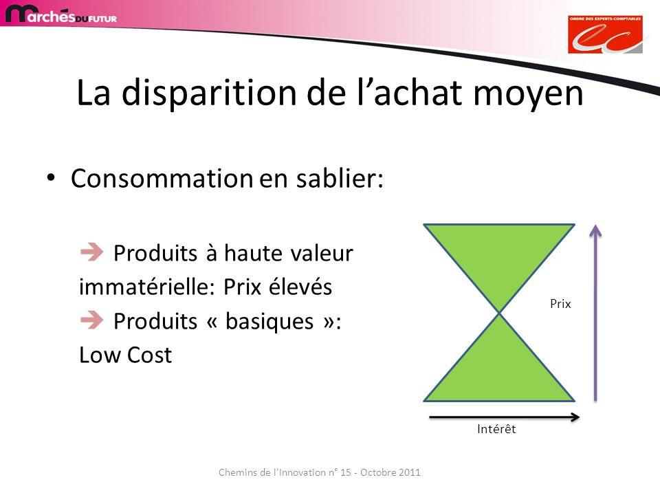 Chemins de l'Innovation n° 15 - Octobre 2011 La disparition de lachat moyen Consommation en sablier: Produits à haute valeur immatérielle: Prix élevés