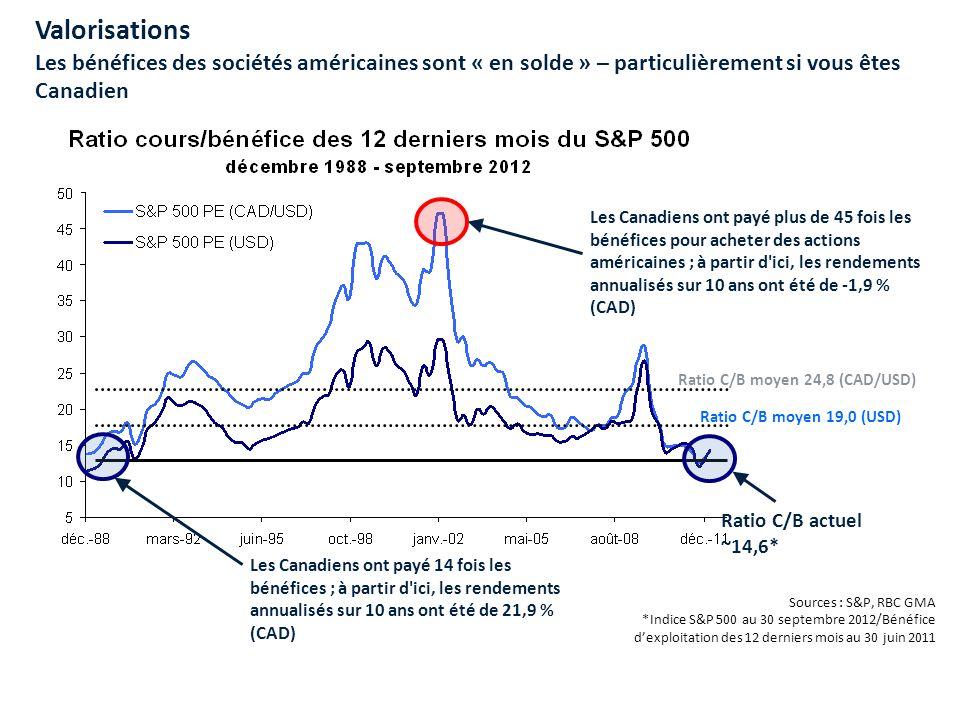 Valorisations Les bénéfices des sociétés américaines sont « en solde » – particulièrement si vous êtes Canadien Les Canadiens ont payé plus de 45 fois les bénéfices pour acheter des actions américaines ; à partir d ici, les rendements annualisés sur 10 ans ont été de -1,9 % (CAD) Les Canadiens ont payé 14 fois les bénéfices ; à partir d ici, les rendements annualisés sur 10 ans ont été de 21,9 % (CAD) Ratio C/B actuel ~14,6* Ratio C/B moyen 24,8 (CAD/USD) Ratio C/B moyen 19,0 (USD) Sources : S&P, RBC GMA *Indice S&P 500 au 30 septembre 2012/Bénéfice dexploitation des 12 derniers mois au 30 juin 2011