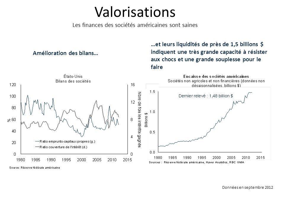 Valorisations Les finances des sociétés américaines sont saines Amélioration des bilans… …et leurs liquidités de près de 1,5 billions $ indiquent une très grande capacité à résister aux chocs et une grande souplesse pour le faire Données en septembre 2012