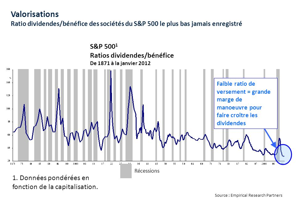 Valorisations Ratio dividendes/bénéfice des sociétés du S&P 500 le plus bas jamais enregistré Source : Empirical Research Partners S&P 500 1 Ratios dividendes/bénéfice De 1871 à la janvier 2012 1.