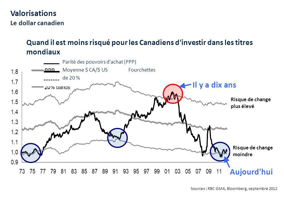 Marchés boursiers américains Diversification – par secteur Pondérations des secteurs de l indice composé S&P/TSX 76 % dans les trois secteurs Pondérations des secteurs de l indice S&P 500 Bien diversifié par secteur Données en septembre 2012