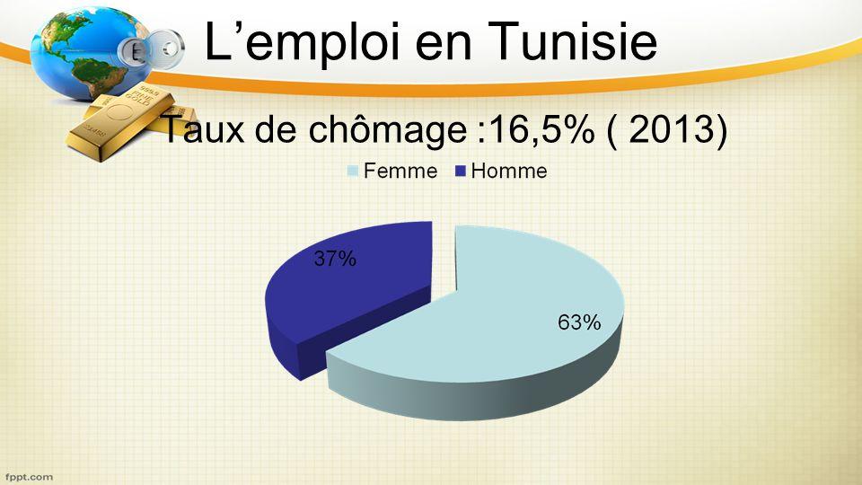 Lemploi en Tunisie Taux de chômage :16,5% ( 2013)