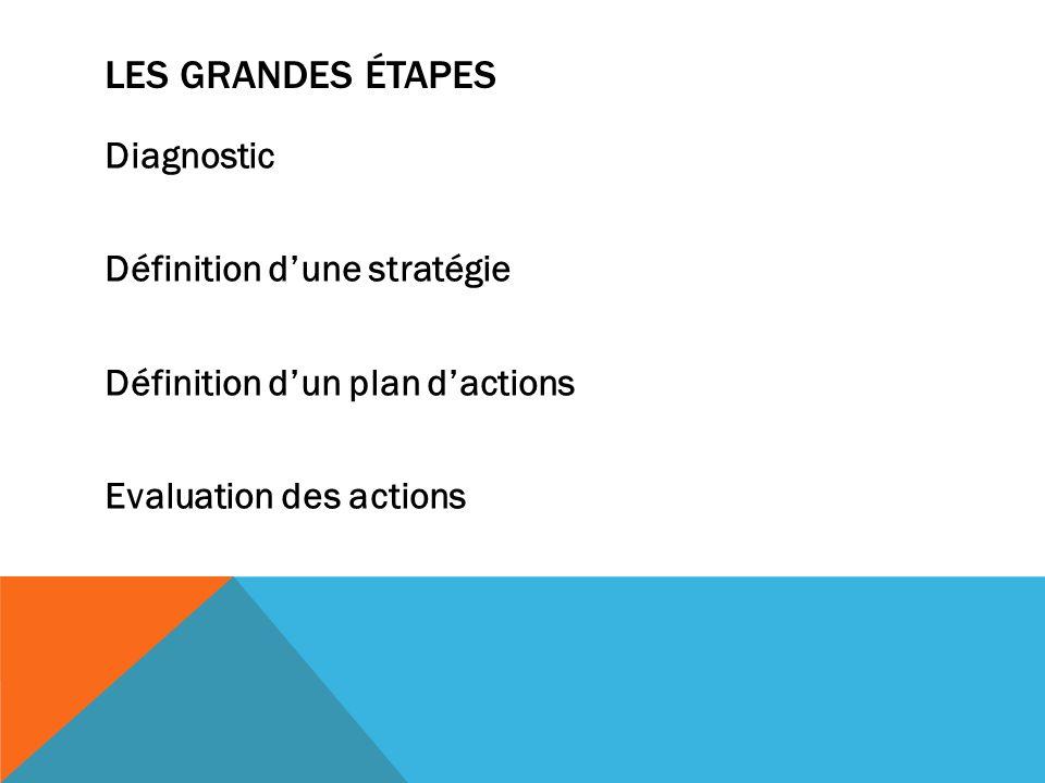 LES GRANDES ÉTAPES Diagnostic Définition dune stratégie Définition dun plan dactions Evaluation des actions