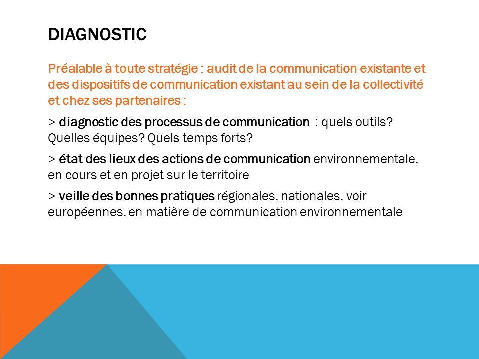 DIAGNOSTIC Préalable à toute stratégie : audit de la communication existante et des dispositifs de communication existant au sein de la collectivité et chez ses partenaires : > diagnostic des processus de communication : quels outils.