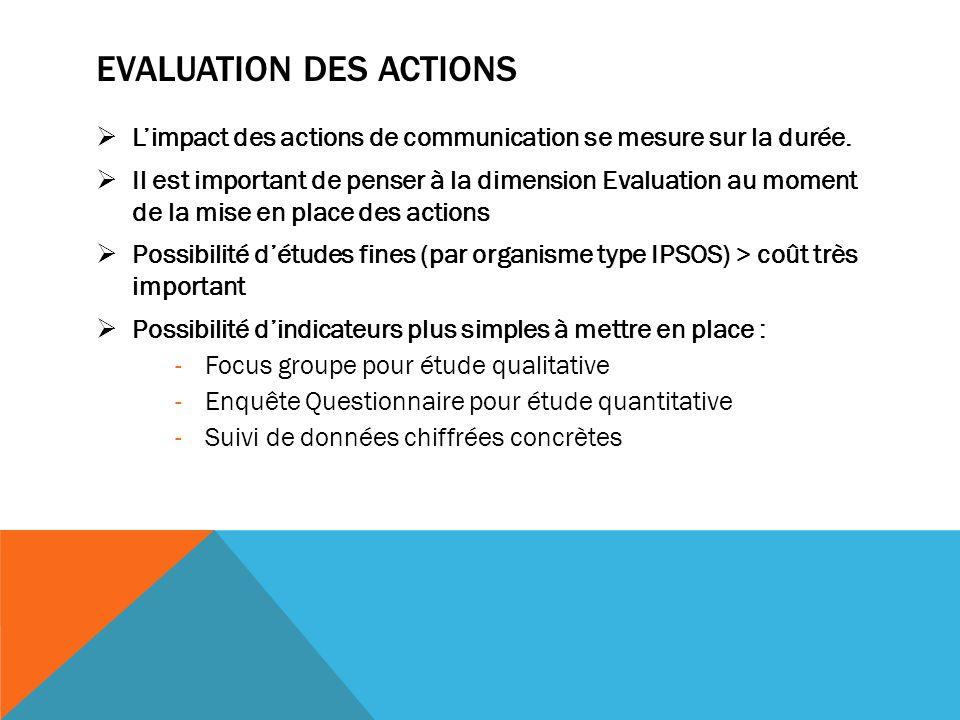 EVALUATION DES ACTIONS Limpact des actions de communication se mesure sur la durée.
