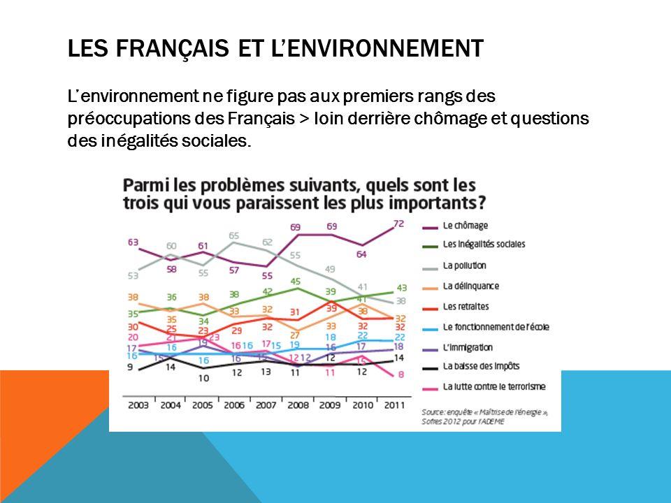 LES FRANÇAIS ET LENVIRONNEMENT Lenvironnement ne figure pas aux premiers rangs des préoccupations des Français > loin derrière chômage et questions des inégalités sociales.