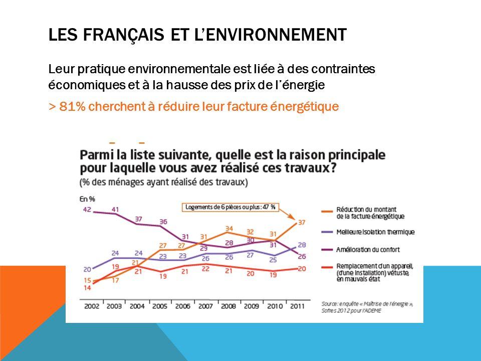 LES FRANÇAIS ET LENVIRONNEMENT Leur pratique environnementale est liée à des contraintes économiques et à la hausse des prix de lénergie > 81% cherchent à réduire leur facture énergétique