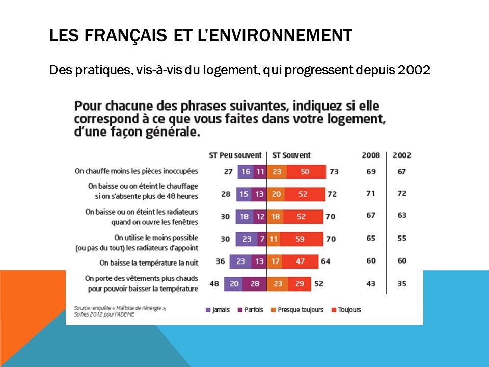 LES FRANÇAIS ET LENVIRONNEMENT Des pratiques, vis-à-vis du logement, qui progressent depuis 2002