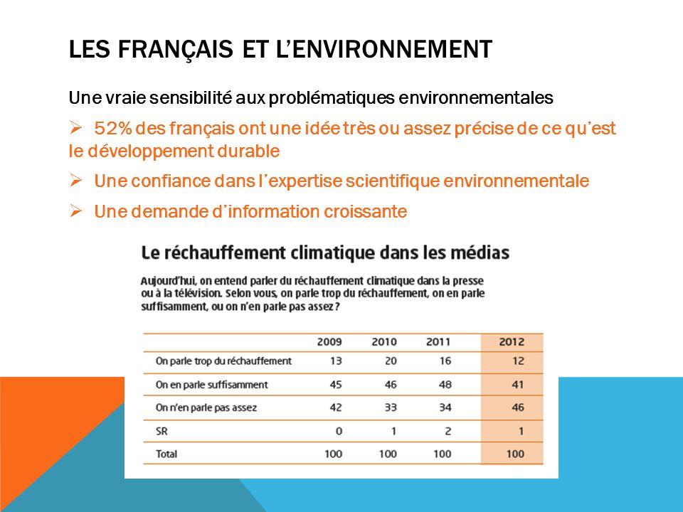 LES FRANÇAIS ET LENVIRONNEMENT Une vraie sensibilité aux problématiques environnementales 52% des français ont une idée très ou assez précise de ce quest le développement durable Une confiance dans lexpertise scientifique environnementale Une demande dinformation croissante