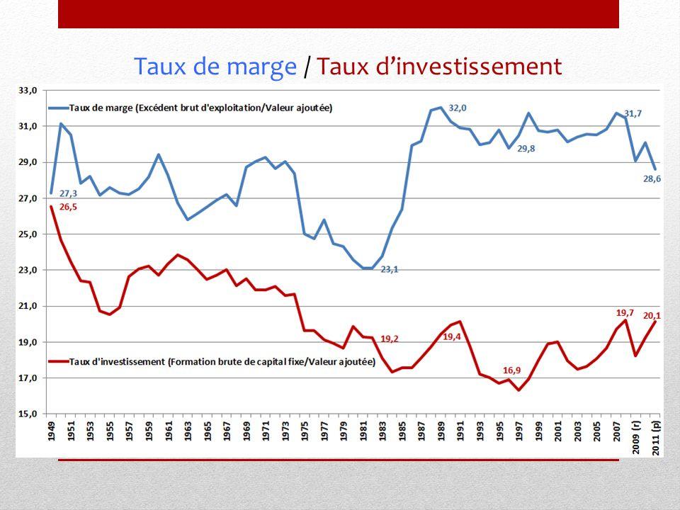 Taux de marge / Taux dinvestissement