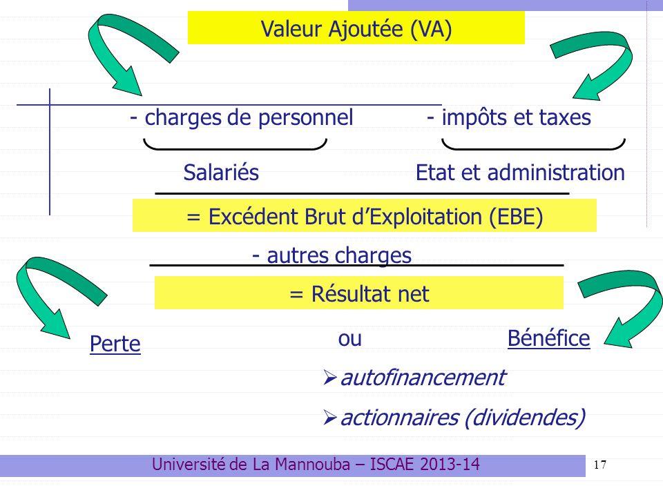 17 - charges de personnel = Excédent Brut dExploitation (EBE) Valeur Ajoutée (VA) SalariésEtat et administration - autres charges = Résultat net ou Bénéfice autofinancement actionnaires (dividendes) - impôts et taxes Perte Université de La Mannouba – ISCAE 2013-14