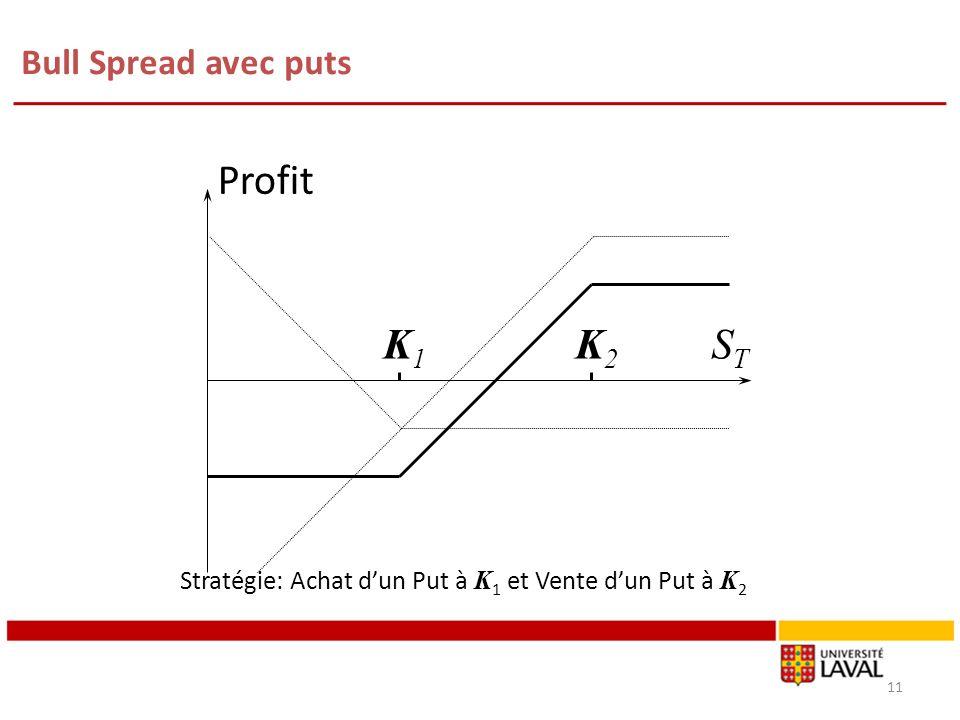 Bull Spread avec puts 11 K1K1 K2K2 Profit STST Stratégie: Achat dun Put à K 1 et Vente dun Put à K 2