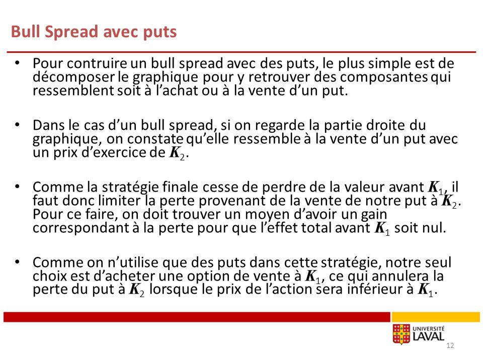 Bull Spread avec puts Pour contruire un bull spread avec des puts, le plus simple est de décomposer le graphique pour y retrouver des composantes qui ressemblent soit à lachat ou à la vente dun put.
