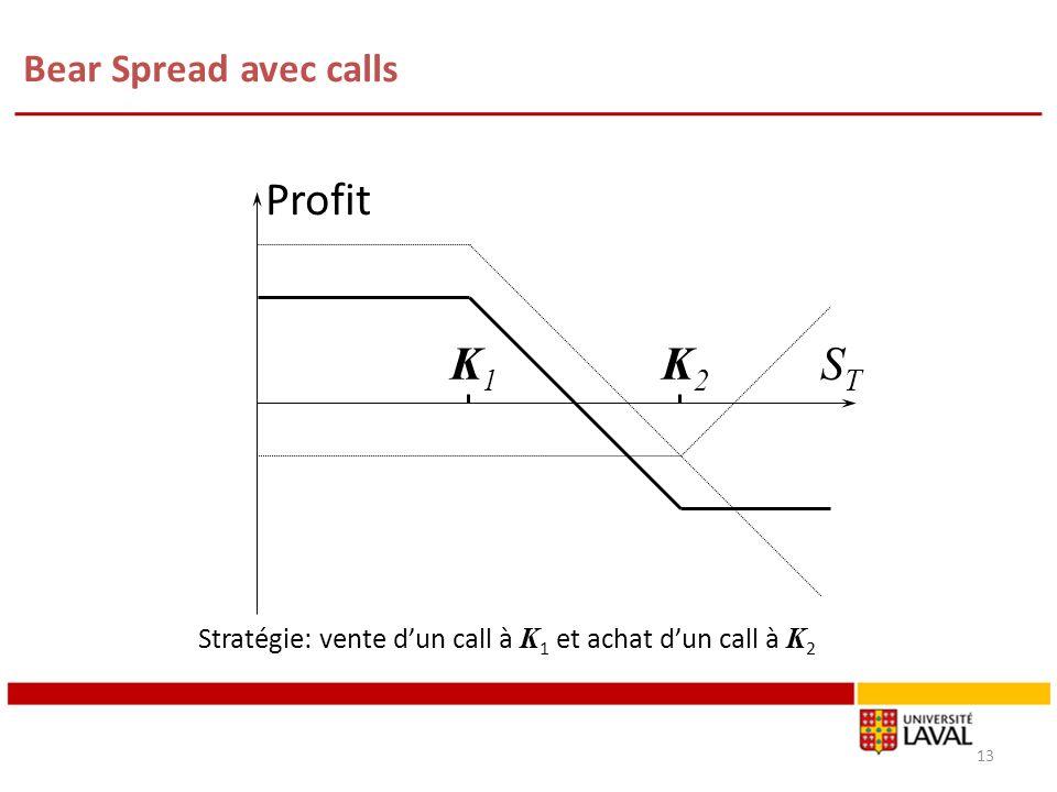 Bear Spread avec calls 13 K1K1 K2K2 Profit STST Stratégie: vente dun call à K 1 et achat dun call à K 2