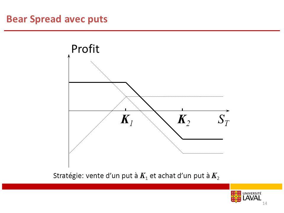 Bear Spread avec puts 14 K1K1 K2K2 Profit STST Stratégie: vente dun put à K 1 et achat dun put à K 2
