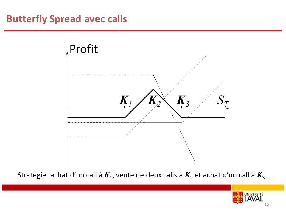 Butterfly Spread avec calls 15 K1K1 K3K3 Profit STST K2K2 Stratégie: achat dun call à K 1, vente de deux calls à K 2 et achat dun call à K 3