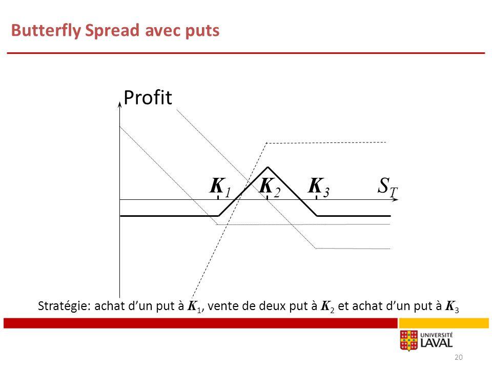 Butterfly Spread avec puts 20 K1K1 K3K3 Profit STST K2K2 Stratégie: achat dun put à K 1, vente de deux put à K 2 et achat dun put à K 3