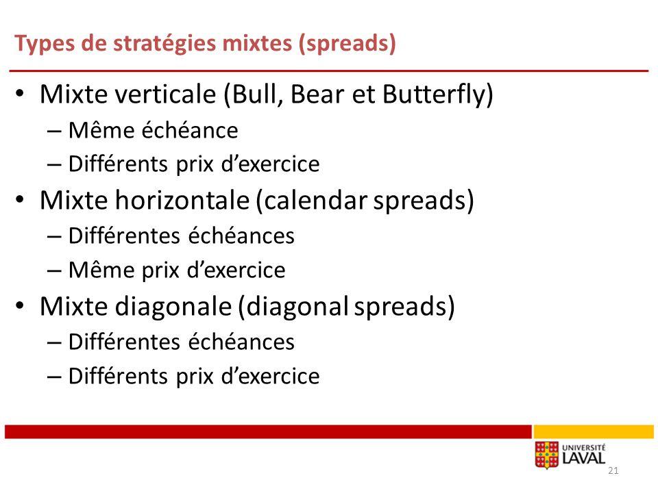 Types de stratégies mixtes (spreads) Mixte verticale (Bull, Bear et Butterfly) – Même échéance – Différents prix dexercice Mixte horizontale (calendar spreads) – Différentes échéances – Même prix dexercice Mixte diagonale (diagonal spreads) – Différentes échéances – Différents prix dexercice 21