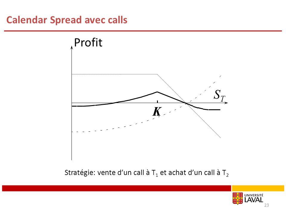 Calendar Spread avec calls 23 Profit STST K Stratégie: vente dun call à T 1 et achat dun call à T 2