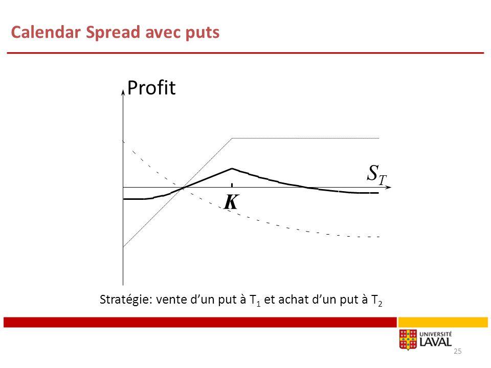 Calendar Spread avec puts 25 Profit STST K Stratégie: vente dun put à T 1 et achat dun put à T 2