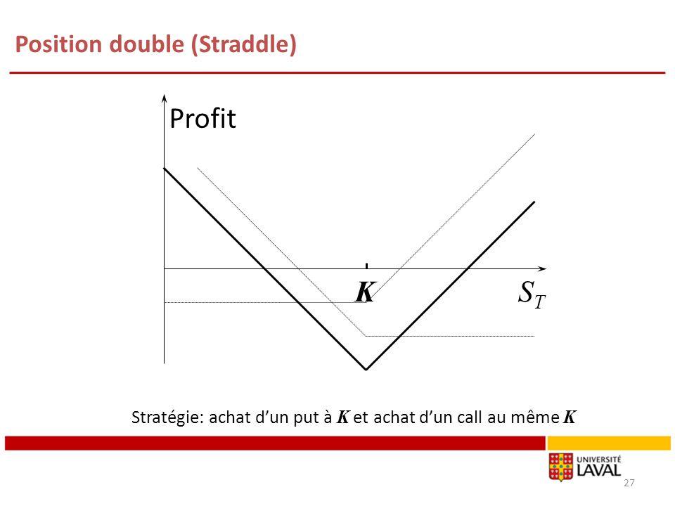 Position double (Straddle) 27 Profit STST K Stratégie: achat dun put à K et achat dun call au même K