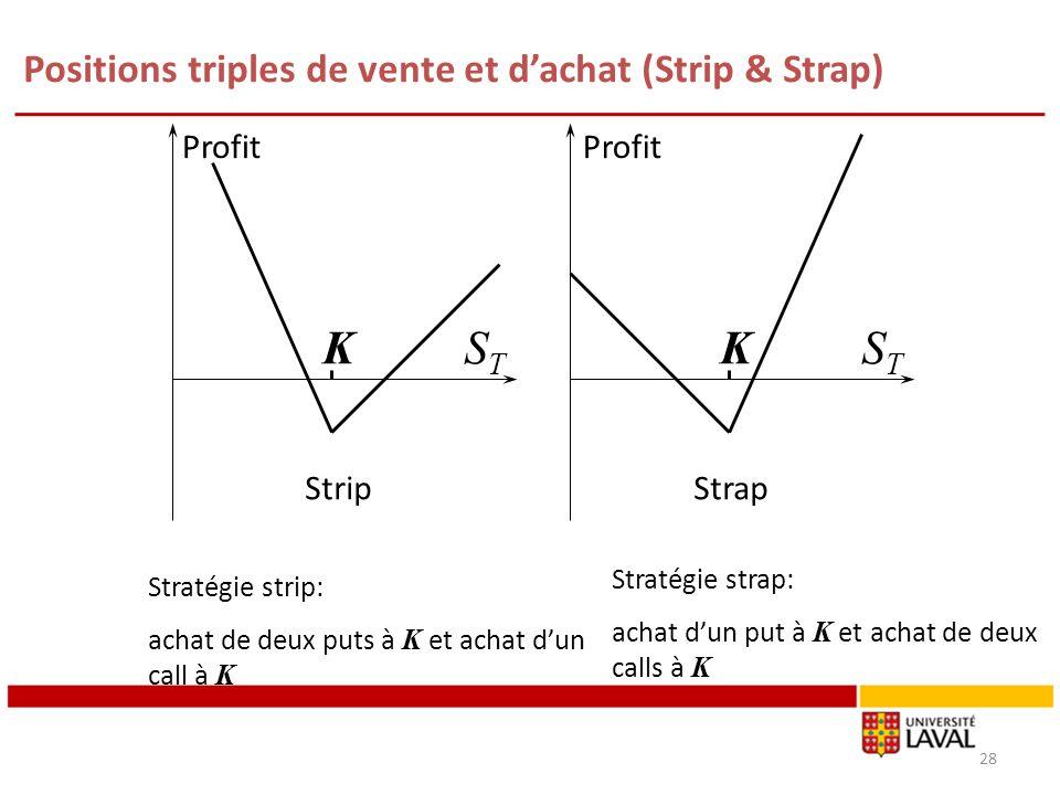 Positions triples de vente et dachat (Strip & Strap) 28 Profit KSTST KSTST StripStrap Stratégie strip: achat de deux puts à K et achat dun call à K Stratégie strap: achat dun put à K et achat de deux calls à K