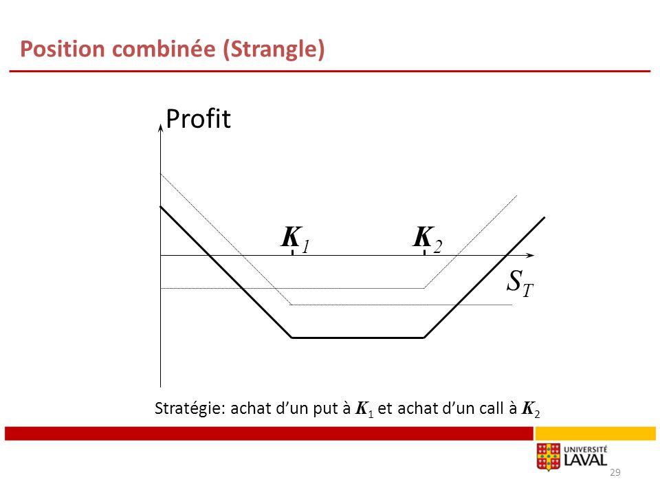 Position combinée (Strangle) 29 K1K1 K2K2 Profit STST Stratégie: achat dun put à K 1 et achat dun call à K 2