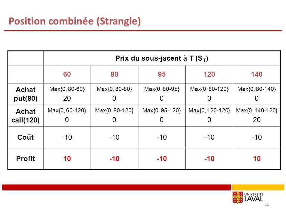 Position combinée (Strangle) Prix du sous-jacent à T (S T ) 608095120140 Achat put(80) Max{0, 80-60} 20 Max{0, 80-80} 0 Max{0, 80-95} 0 Max{0, 80-120}