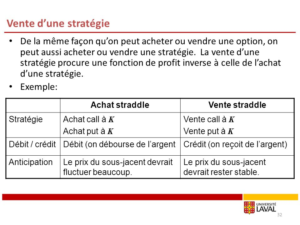 Vente dune stratégie De la même façon quon peut acheter ou vendre une option, on peut aussi acheter ou vendre une stratégie.