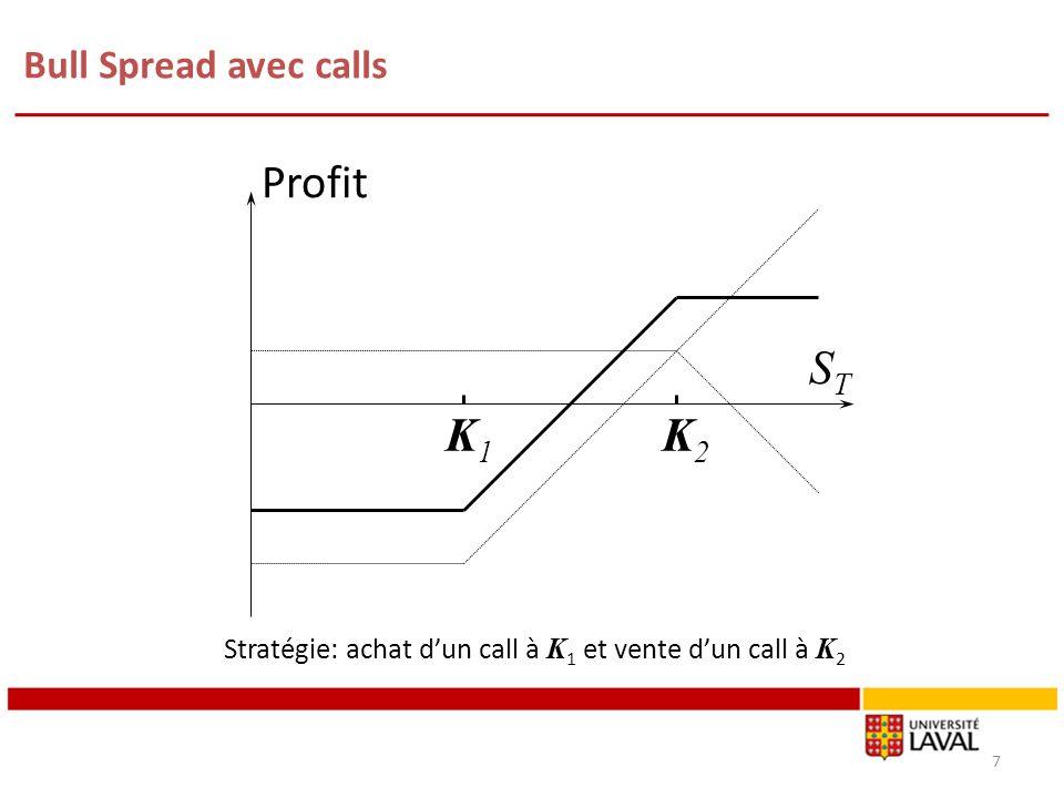 Bull Spread avec calls 7 K1K1 K2K2 Profit STST Stratégie: achat dun call à K 1 et vente dun call à K 2