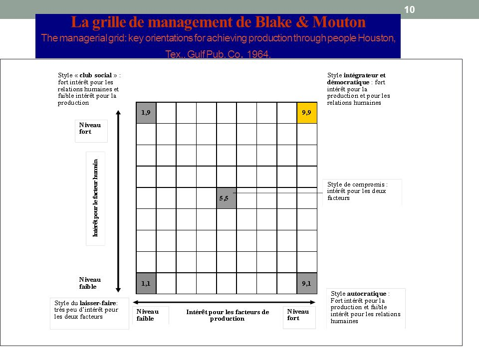 10 La grille de management de Blake & Mouton The managerial grid: key orientations for achieving production through people Houston, Tex., Gulf Pub.