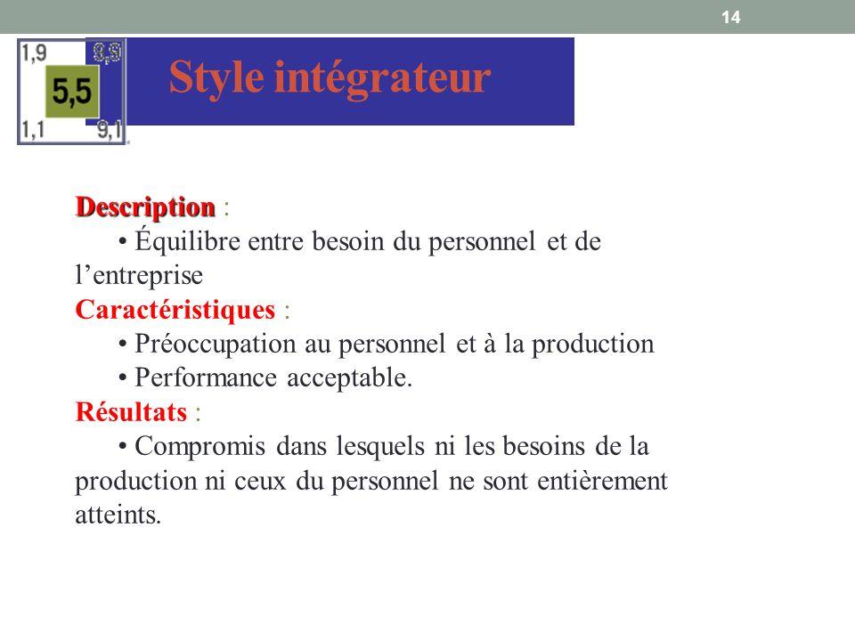 14 Style intégrateur Description Description : Équilibre entre besoin du personnel et de lentreprise Caractéristiques : Préoccupation au personnel et à la production Performance acceptable.