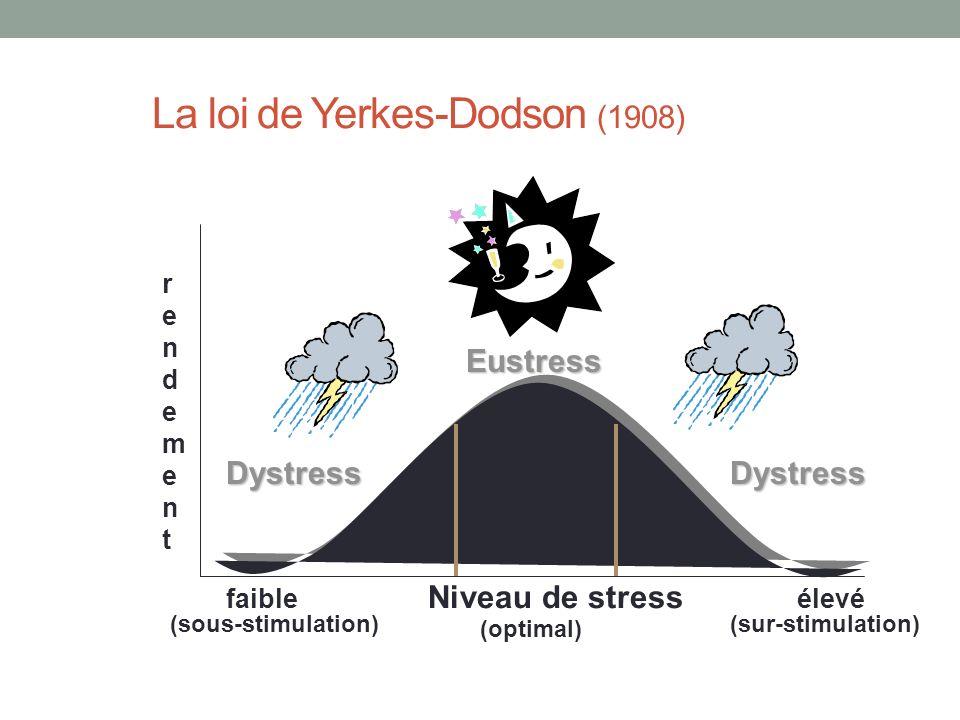 La loi de Yerkes-Dodson (1908) Eustress Dystress faible Niveau de stress élevé rendementrendement Dystress (sous-stimulation)(sur-stimulation) (optimal)