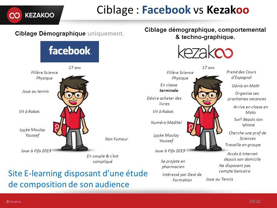 Ciblage : Facebook vs Kezakoo 13/22 Ciblage Démographique uniquement. 17 ans Joue à Fifa 2013 Intéressé par Deal de Formation Accès à Internet depuis