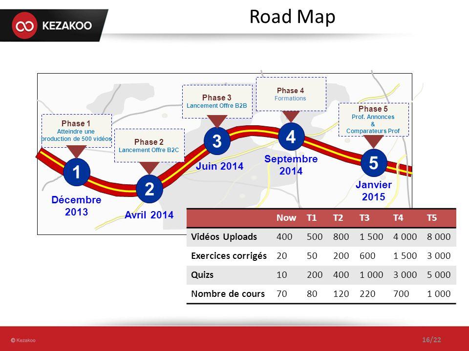 5 Janvier 2015 Phase 5 Prof. Annonces & Comparateurs Prof 4 Septembre 2014 Phase 4 Formations 1 Décembre 2013 Phase 1 Atteindre une production de 500