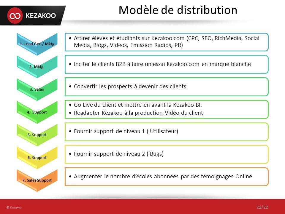 Modèle de distribution 21/22 1. Lead Gen / Mktg Attirer élèves et étudiants sur Kezakoo.com (CPC, SEO, RichMedia, Social Media, Blogs, Vidéos, Emissio