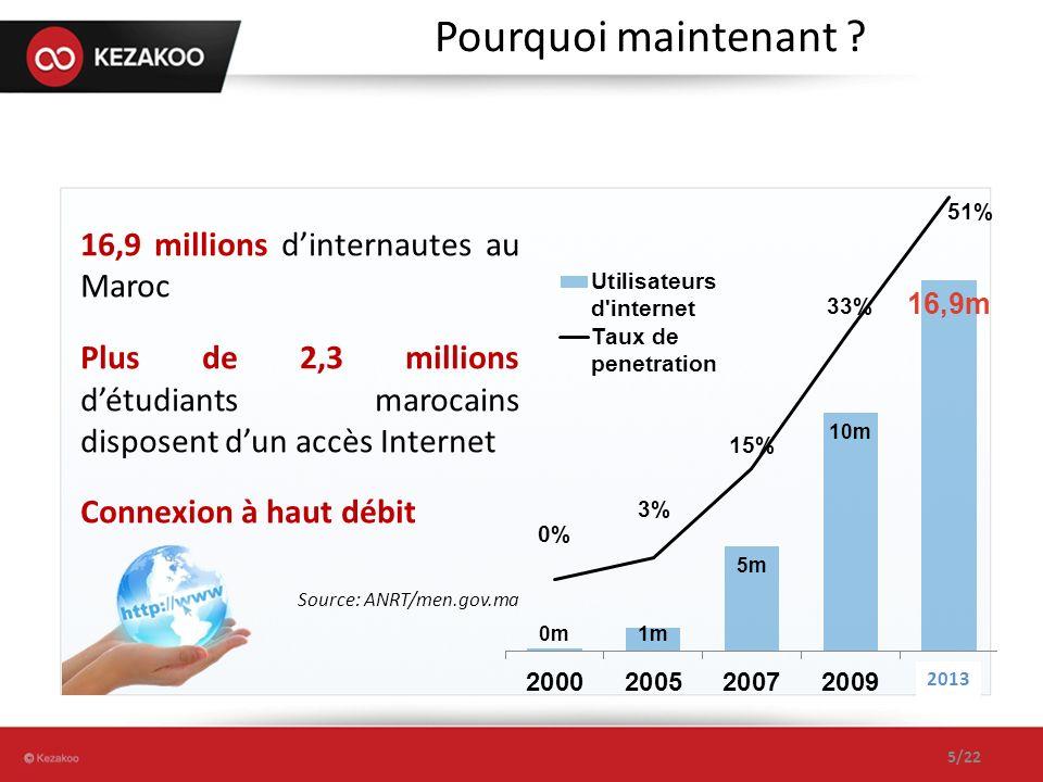 Pourquoi maintenant ? 16,9 millions dinternautes au Maroc Plus de 2,3 millions détudiants marocains disposent dun accès Internet Connexion à haut débi