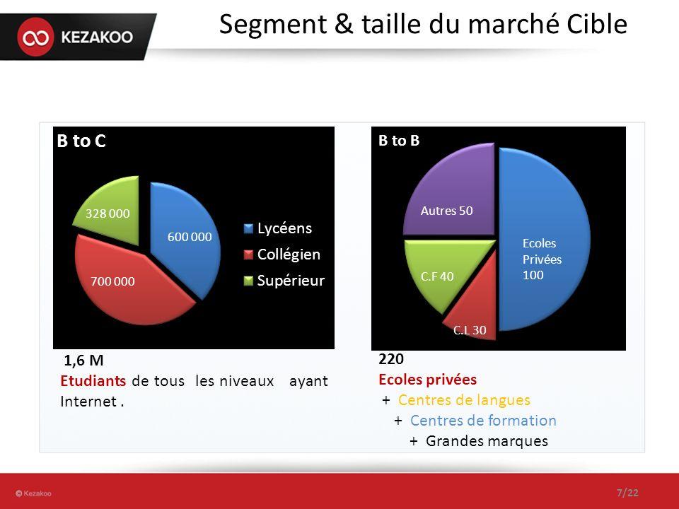 Segment & taille du marché Cible 7/22 1,6 M Etudiants de tous les niveaux ayant Internet. 220 Ecoles privées + Centres de langues + Centres de formati