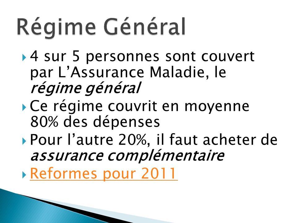 4 sur 5 personnes sont couvert par LAssurance Maladie, le régime général Ce régime couvrit en moyenne 80% des dépenses Pour lautre 20%, il faut acheter de assurance complémentaire Reformes pour 2011