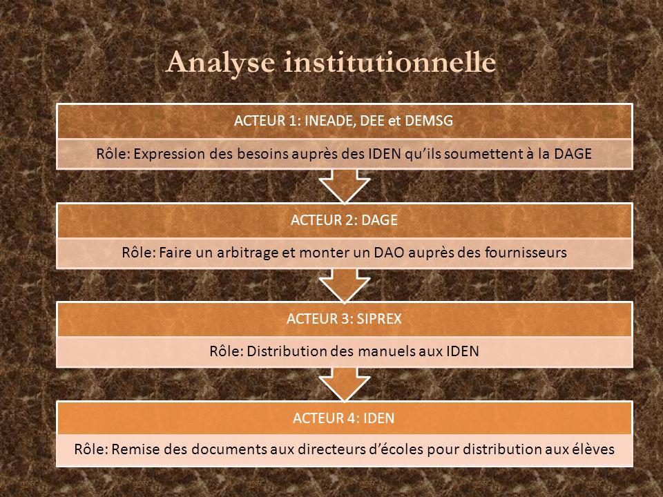 ACTEUR 4: IDEN Rôle: Remise des documents aux directeurs décoles pour distribution aux élèves ACTEUR 3: SIPREX Rôle: Distribution des manuels aux IDEN