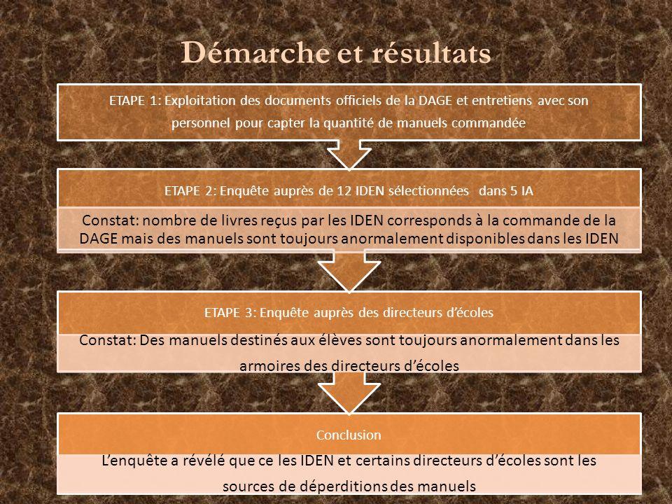 Conclusion Lenquête a révélé que ce les IDEN et certains directeurs décoles sont les sources de déperditions des manuels ETAPE 3: Enquête auprès des d