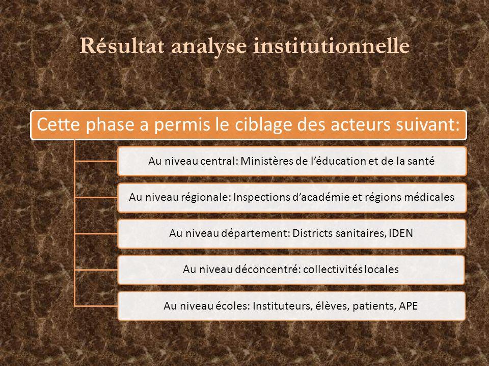 Résultat analyse institutionnelle Cette phase a permis le ciblage des acteurs suivant: Au niveau central: Ministères de léducation et de la santéAu ni