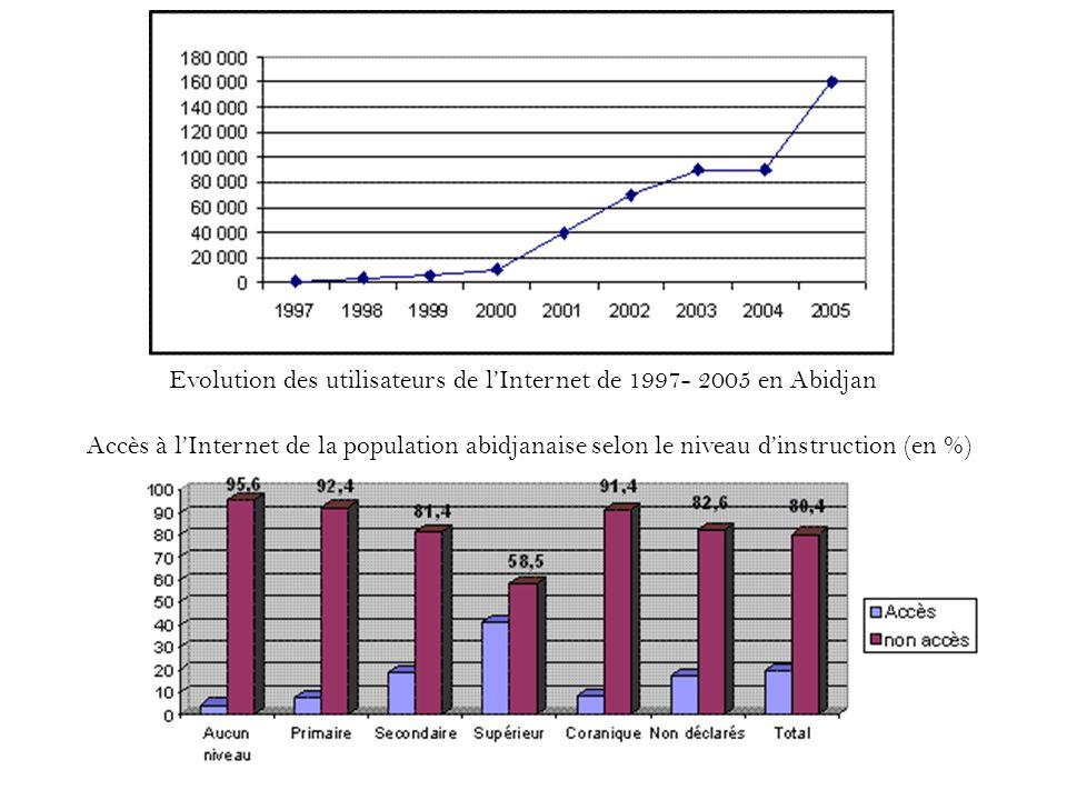 Accès à lInternet de la population abidjanaise selon le niveau dinstruction (en %) Evolution des utilisateurs de lInternet de 1997- 2005 en Abidjan