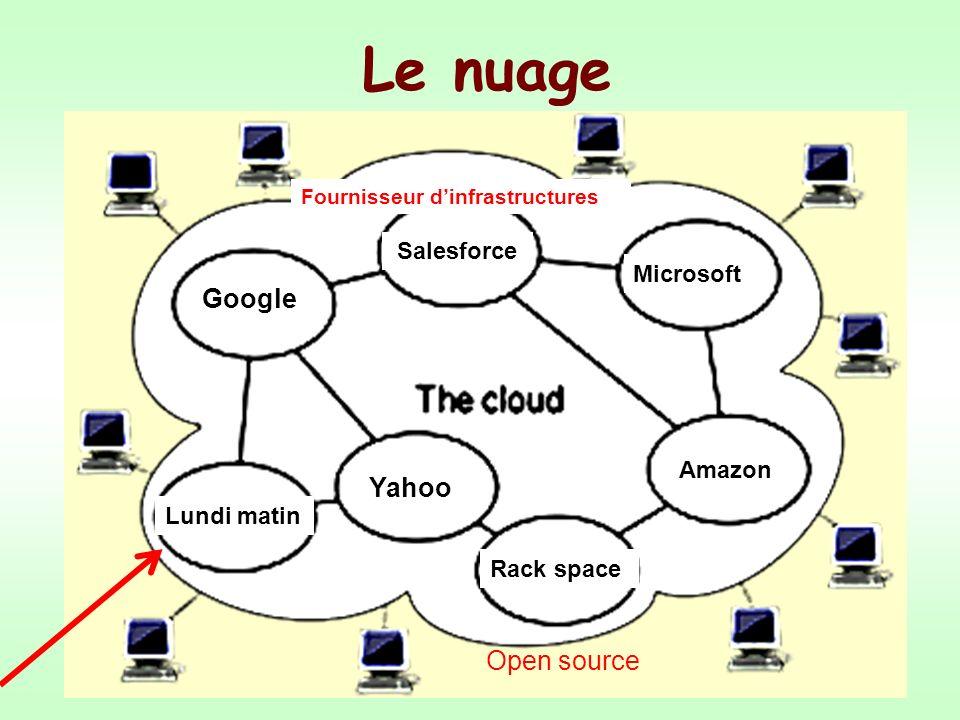 Le cloud computing séduit aussi la « communauté open source » ou communauté du logiciel libre Cest très important pour les entreprises.