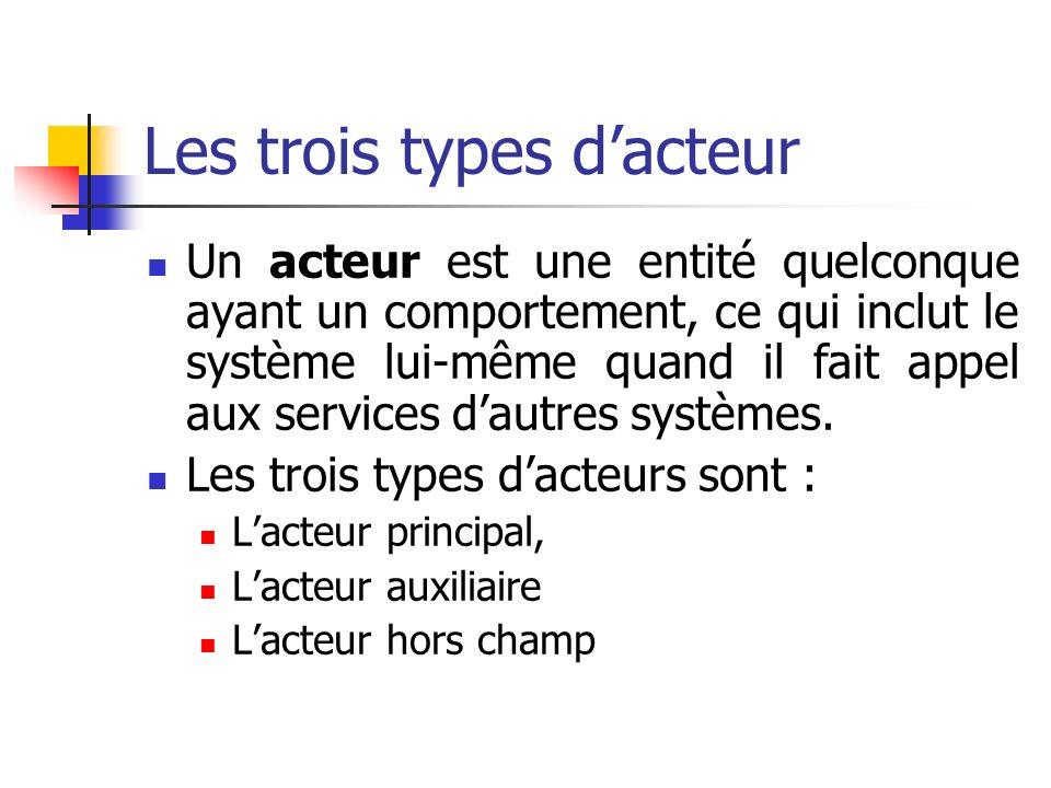 Les trois types dacteur Un acteur est une entité quelconque ayant un comportement, ce qui inclut le système lui-même quand il fait appel aux services dautres systèmes.