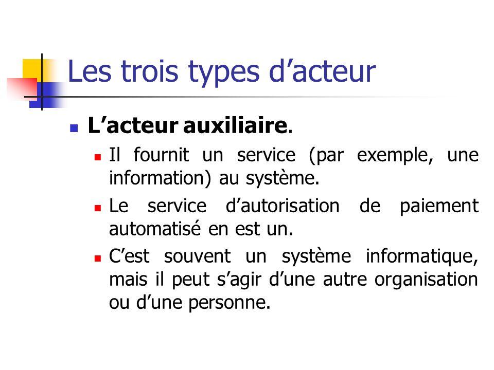 Les trois types dacteur Lacteur auxiliaire. Il fournit un service (par exemple, une information) au système. Le service dautorisation de paiement auto