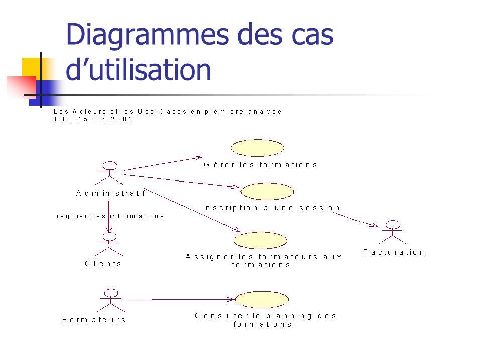 Diagrammes des cas dutilisation